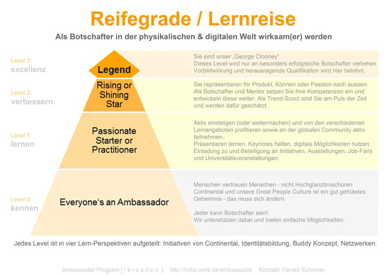 Thumbnail for Continental - Montag - Buddy Concept | Corporate Learning Community